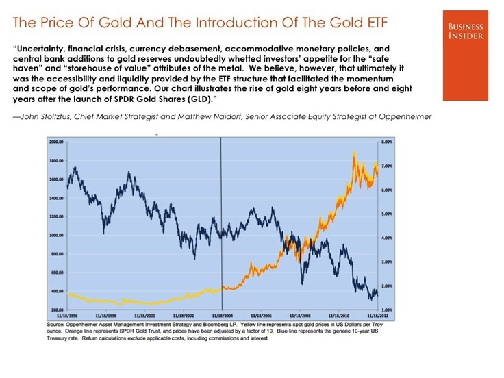 Price of Gold Rise over last 8 years - partly uncertainty etc. but also accessibility and liquidity of ETF structure
