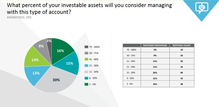 Only 12% of investors aware of robo-advisors would trust them w/ >50% of assets.  Ryan W. Neal
