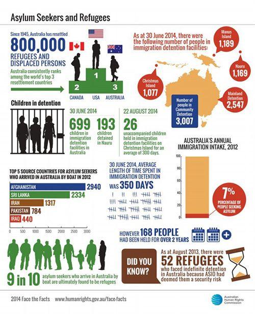Asylum seekers and Refugees statistics