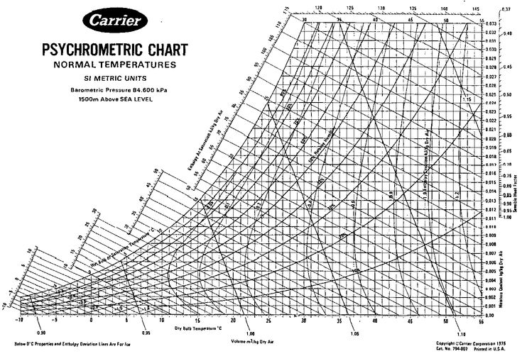 psychrometric chart | ARE - Mechanical & Electrical | Pinterest ...