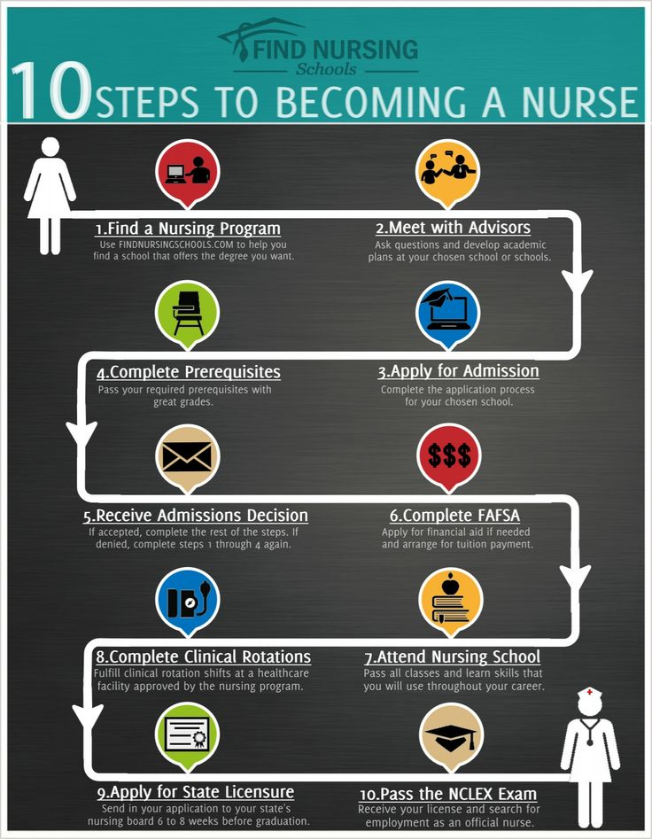 Infographic: 10 Steps to Becoming a Nurse- I'm on step 8!