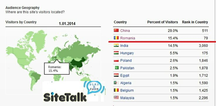 #79 Love to Play & Earn ! Sign up for free: www.sitetalk.com/arivle