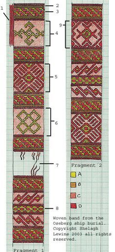 Reconstructed motifs of the oseberg band. Brocaded, soumak technique and probably 3/1 broken twill