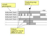 Music sequencer - Wikipedia, the free encyclopedia