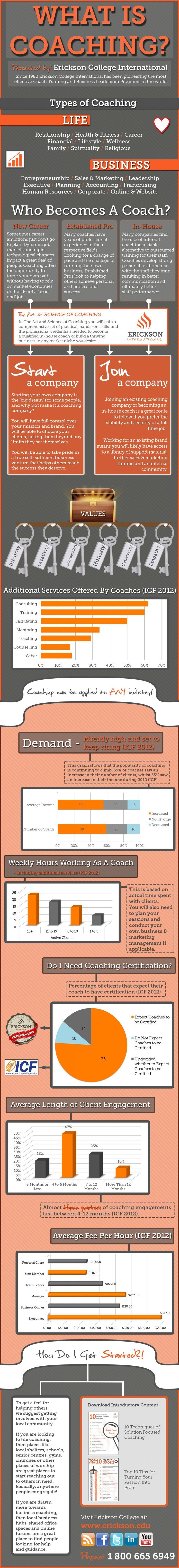 Infographic from Erickson College: What Is Life & Business Coaching? Who becomes a coach? And more... - women's handbags on sale, accessories for handbags, women's handbags - stores that sell purses, small ladies purse, handbag design *ad