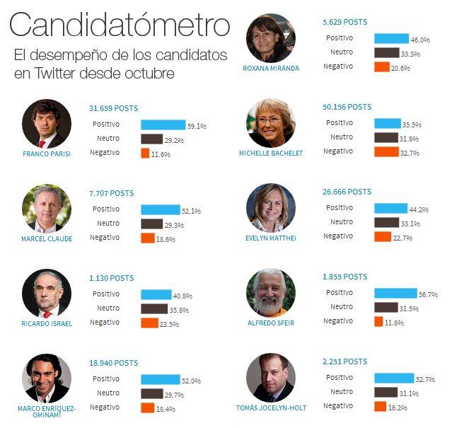 """¿Cómo perciben los tuiteros a los candidatos? Revisa el """"Candidatómetro"""" de la empresa CitiSent en nuestro especial #VOTA2013  Imagen muestra datos del día 7 de noviembre 2013"""
