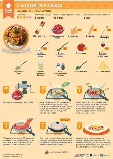 Инфографика о том, как приготовить пасту болоньезе. #edimdoma #infographics #cookery