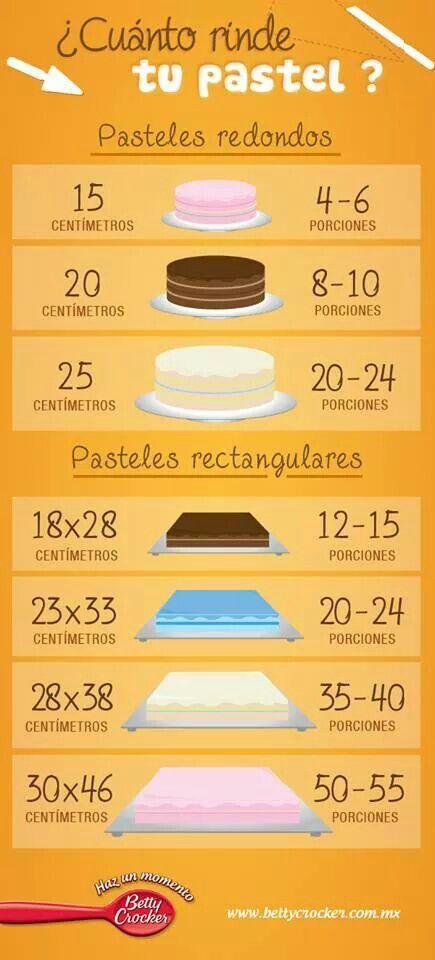 Cuantas porciones salen del pastel