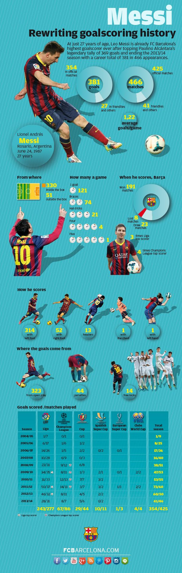 #Messi Messi's infographic: Rewriting goalscoring history #FCBarcelona