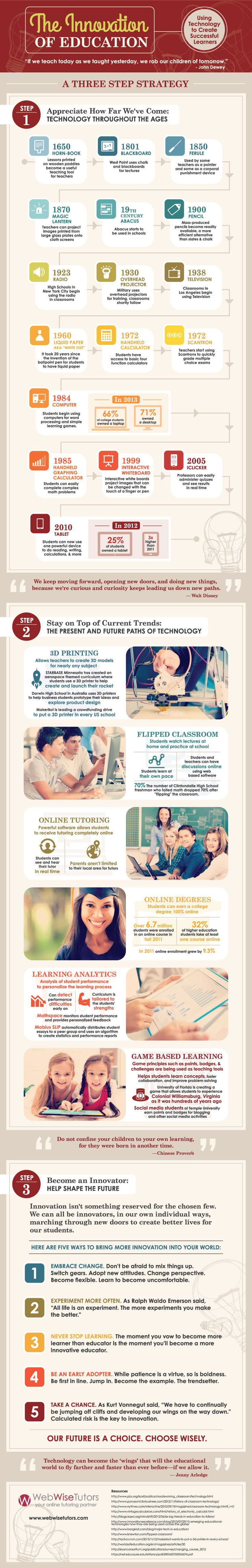 innovation-of-education-infographic