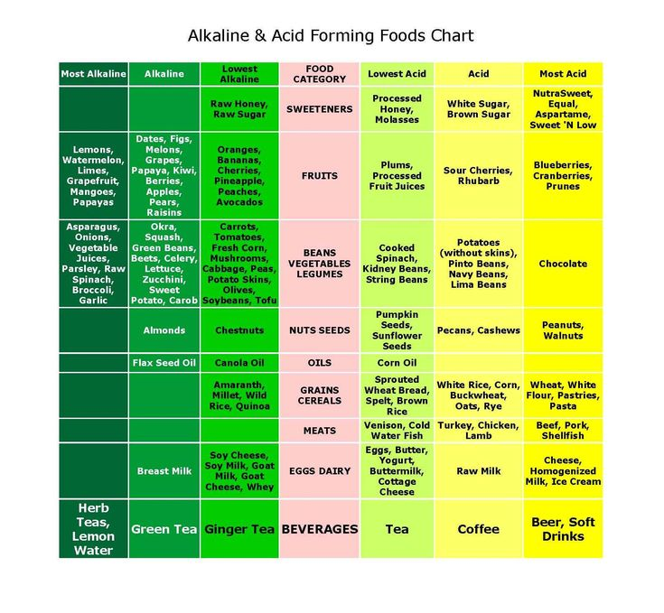 Best Alkaline Foods Chart | Chronic Acidosis: A Precursor To Cancer | The Health Coach