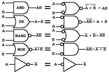 All About Logic Gates