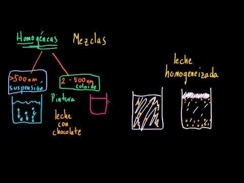Suspensiones, coloides y soluciones - YouTube