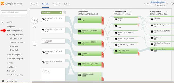 Google analytics thống kê hành vi truy cập trang web của khách