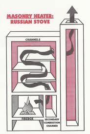 Russian stove. Old tech that still works wonders.