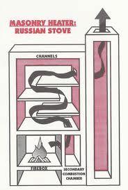 60 best images about rocket stove on pinterest stove for Most efficient rocket stove design