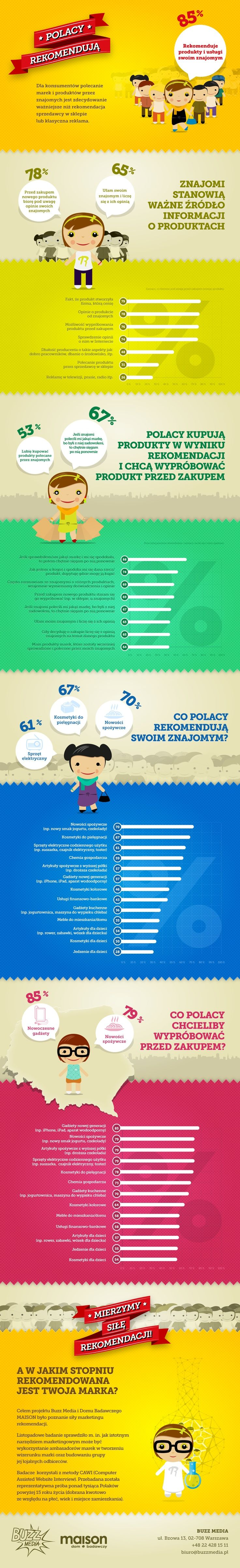 Polacy rekomendują! #marketingrekomendacji #rekomendujto #badania #infografika #infographic