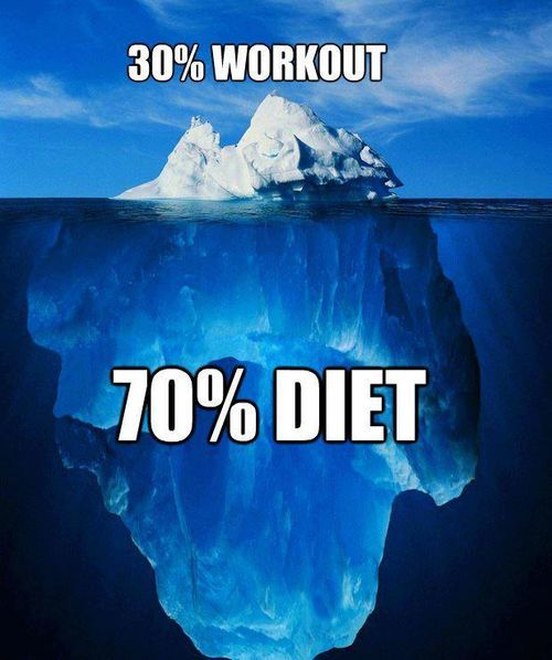A healthy diet is key to achieving results. Get on the right diet now!