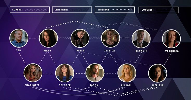 Pretty Little Liars - The Official Pretty Little Liars Family Tree - 1002