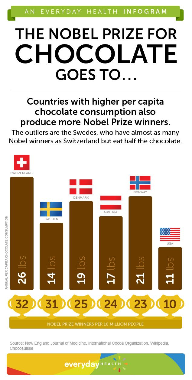 A report in the 'New England Journal of Medicine' shows a high correlation between a nation's consumption of chocolate and the number of Nobel winners it claims.