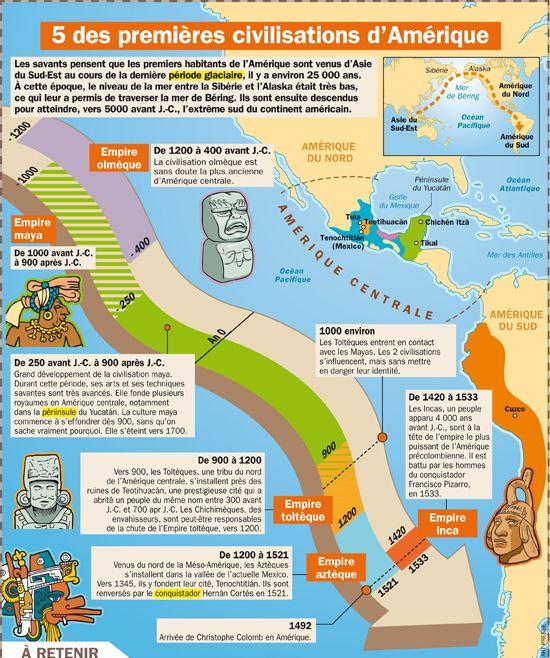Fiche exposés : 5 des premières civilisations d'Amérique