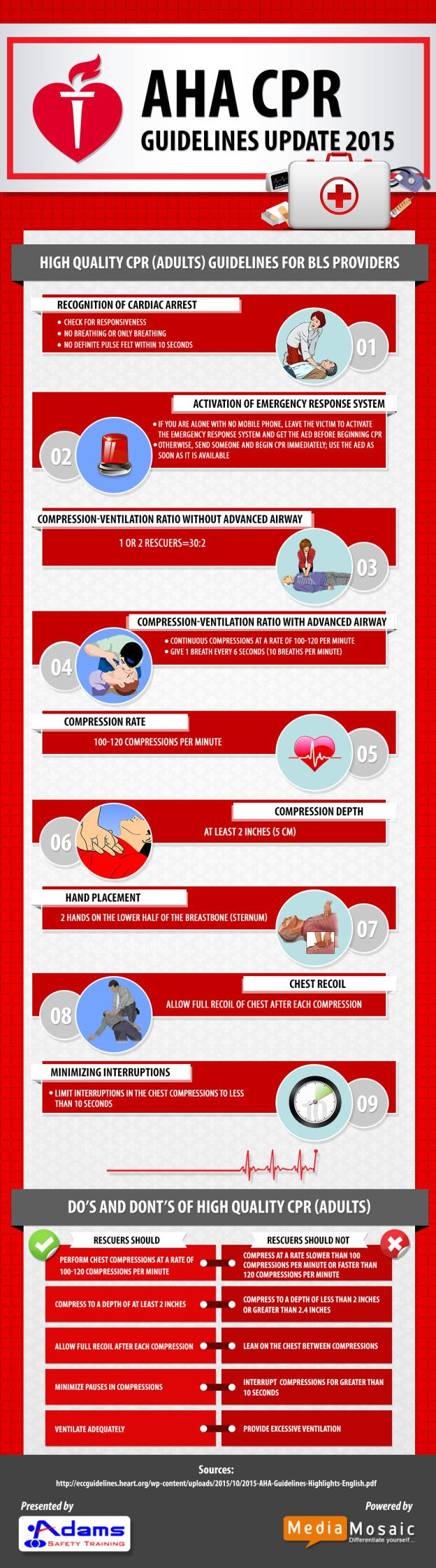 The Infographic describes the key elements of 2015 AHA Guidelines Update for CPR. These guidelines are given by American Heart Association updated every 5 years http:∕∕www.adamssafety.com∕blog∕2015-aha-guidelines-update-for-cpr-infographic∕