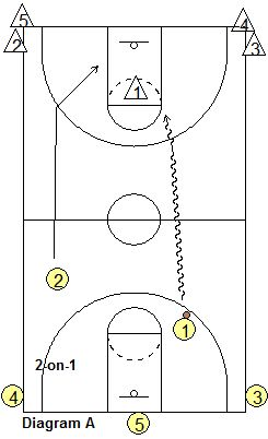 MSU Transition Drill, 2-on-1 to 3-on-2 - Coach's Clipboard #Basketball Coaching