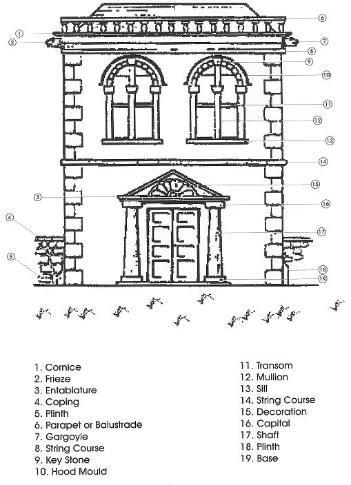 Architectural terms for Building terms with pictures