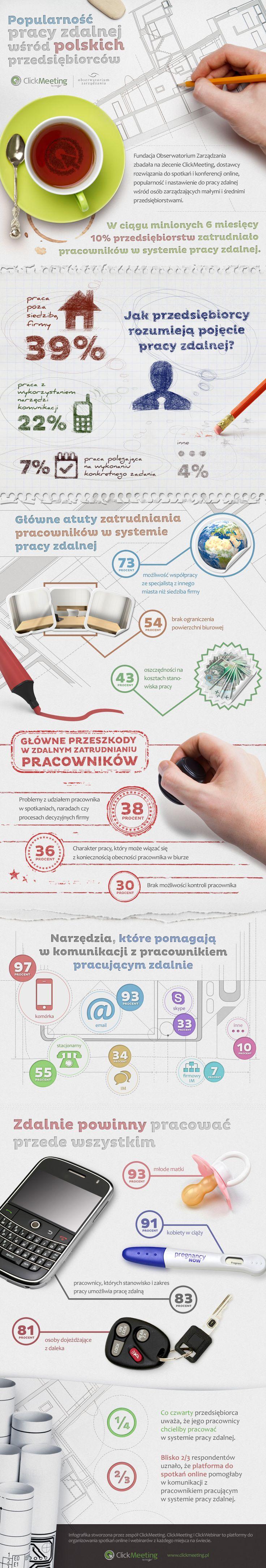 Czy polscy przedsiębiorcy pracują zdalnie? #infografika #praca #preser