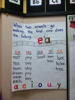 Love this anchor chart!
