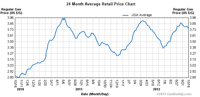 Historical Gas Price Charts Gas station