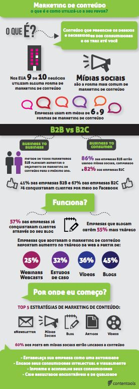 Infografico_Marketing_Conteudo