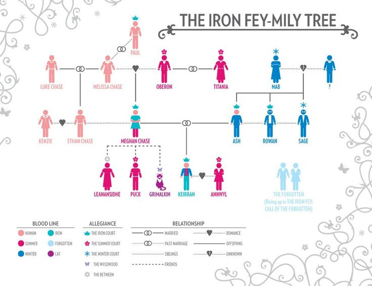The Iron Fey-mily Tree
