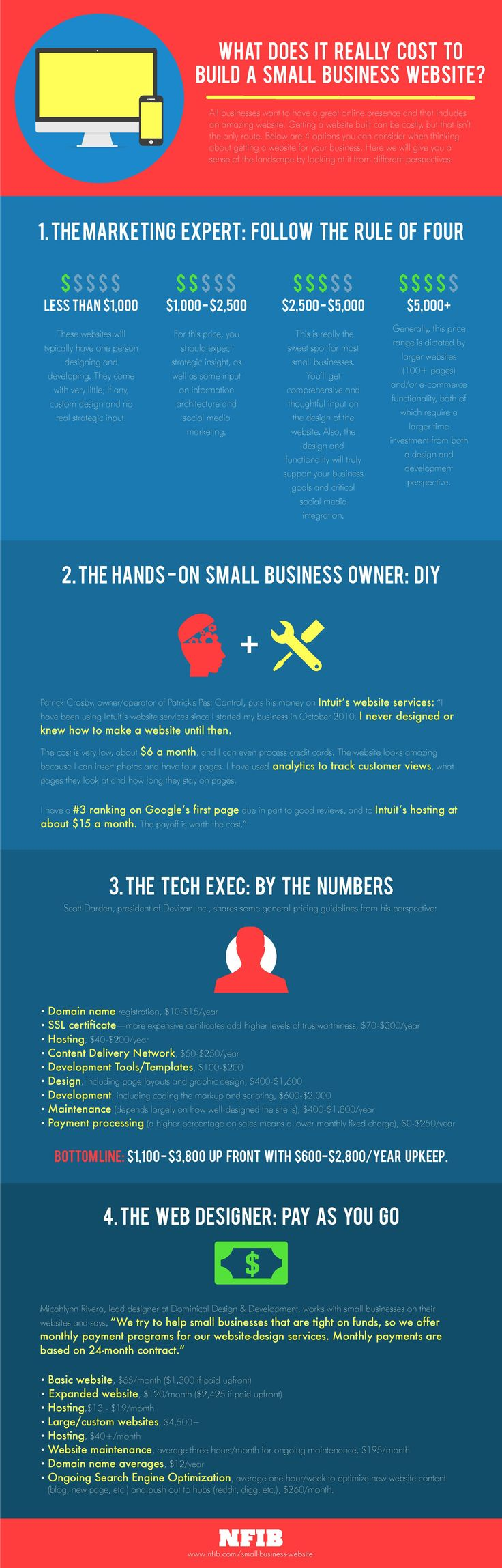 What Does It Really Cost To Build A Small Business Website? [INFOGRAPHIC] | NFIBSmall Business, Business Website