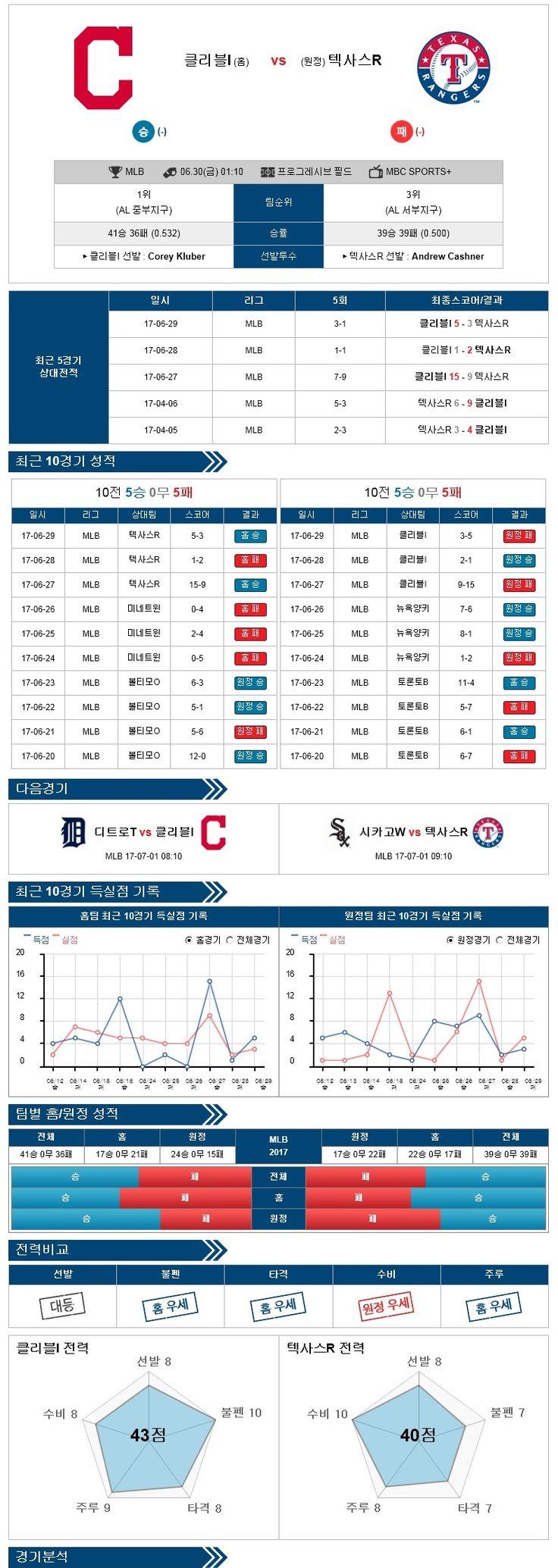 [MLB] 6월 30일 야구분석픽 클리블랜드 vs 텍사스 ★토토군 분석픽★