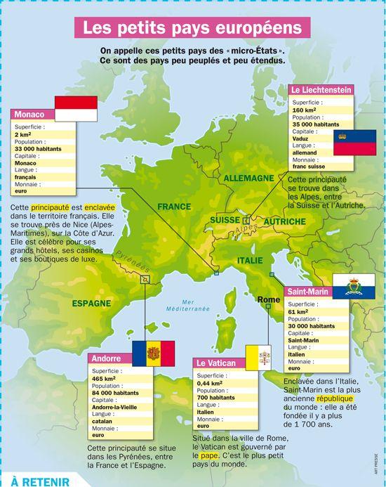 Fiche exposés : Les petits pays européens