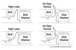 diagram air gap and disposal and dishwasher - - Yahoo Image Search Results