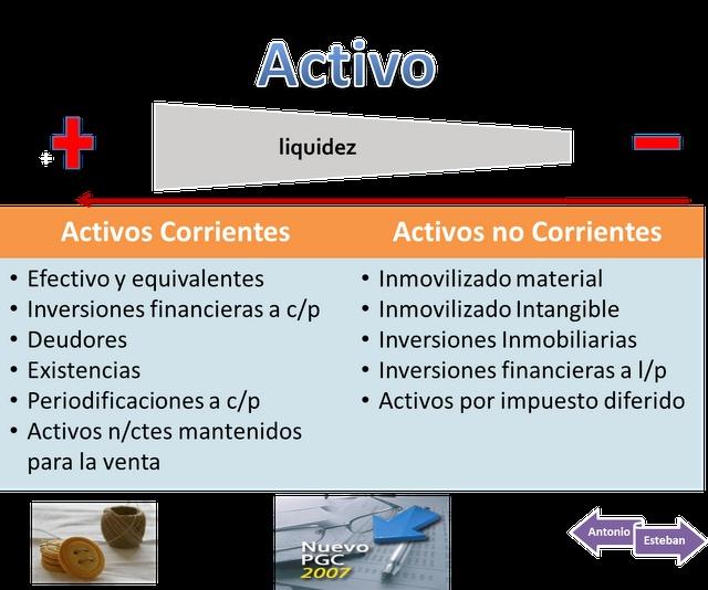 Activos y Pasivos en el Balance del PGC