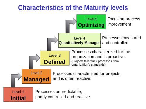 Capability Maturity Model Integration - Wikipedia, the free encyclopedia