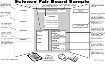 Here's a page outlining the components of a science fair board.