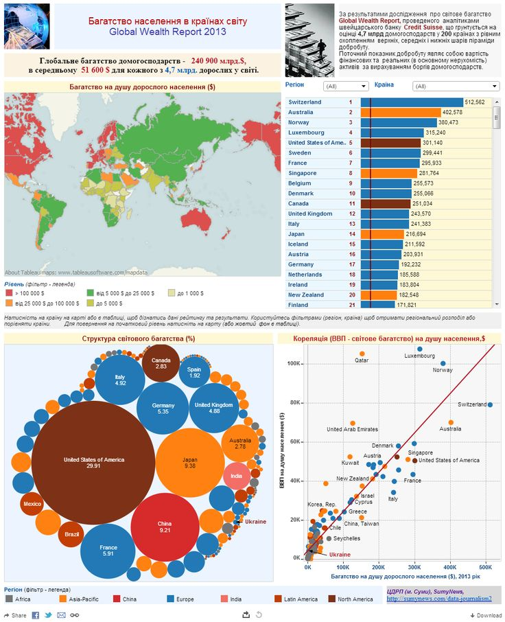 Sumy News of Ukraine visualizes the 2013 Global Wealth Report provided by Credit Suisse Research Institute. The map color codes countries based on wealth per adult, the bubble chart shows the percentage of the worlds wealth by country, and the scatter plot displays the per capita GDP compared to wealth per adult. Use the filters to narrow you search by continent or country.
