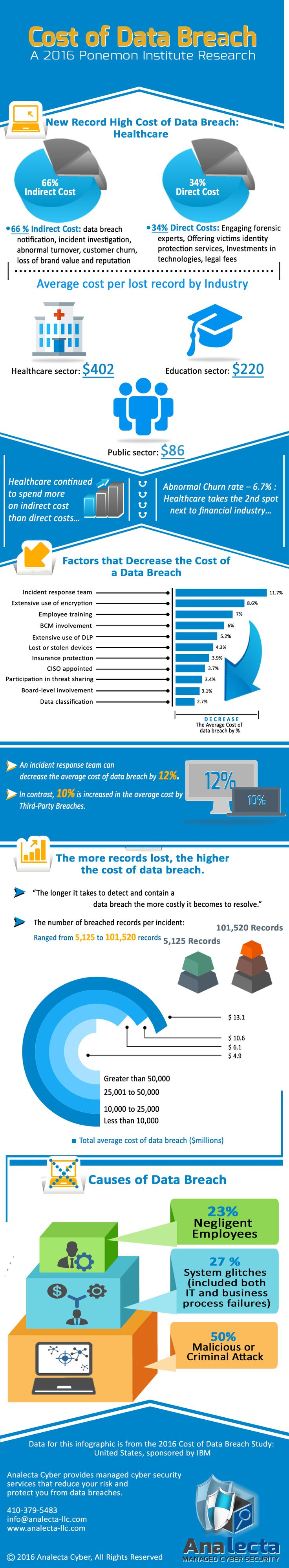 """New record high cost of data breach in healthcare: $402 per compromised record.  66% is accounted for indirect cost while 34% for the direct costs.    #healthcare continued to spend more on indirect costs than direct costs.   Having an incidence response team in the organization decrease the average cost of data breach by 12%.    """"The more records lost, the higher the cost of data breach.""""  https://www.analecta-llc.com #cybersecurity #databreaches #healthrecords #ITSecurity #HealthIT #EHR"""