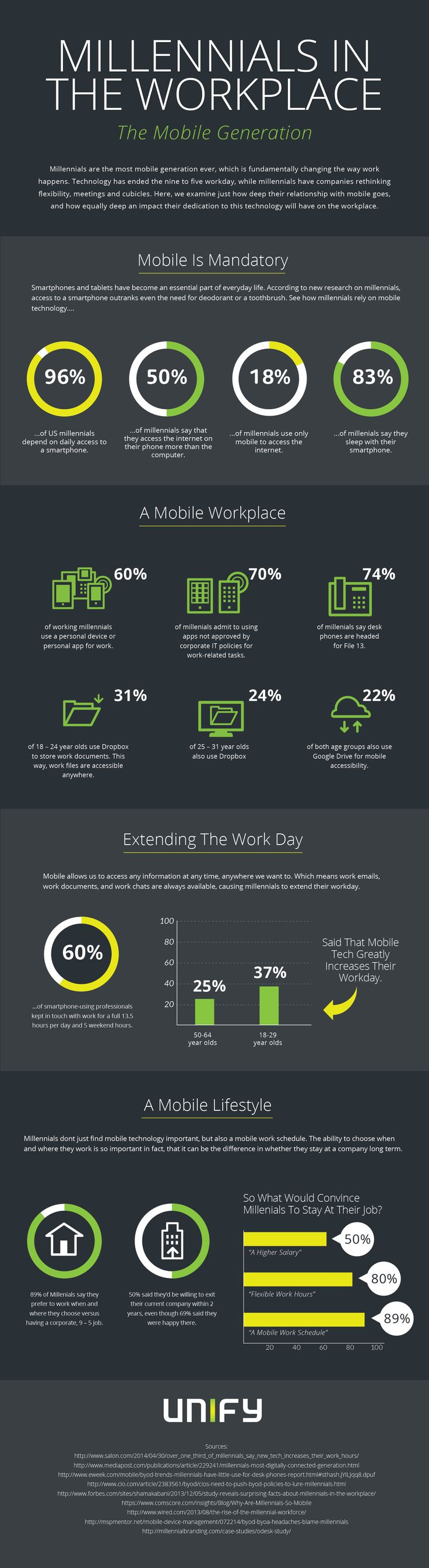 Millennials in the Workplace the Mobile Generation [Maybe I'm more of a Millennial than I'd thought... -JC]