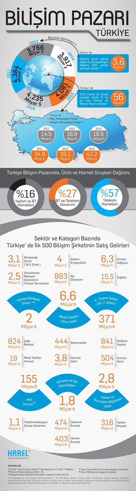 Türkiye'de Bilişim Pazarı