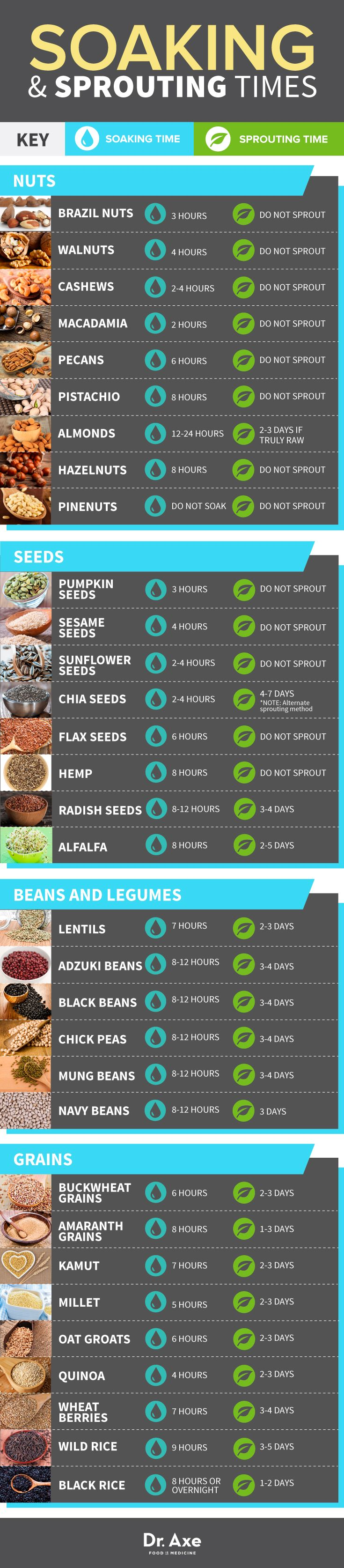 Most comprehensive site on sprouting that I have found.  Sprout Guide: How to sprout grains, nuts and beans - Dr. Axe etsy.com/shop/thesproutstand