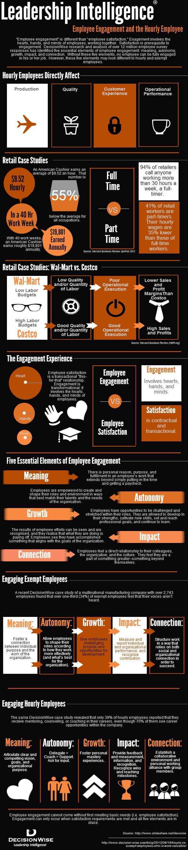 This infographic covers a topic many organizations and HR leaders are pressed to master: how to engage your employees. Whether your employees are paid hourly or exempt, this graphic shares how to engage  them to create a more productive workplace and company culture.: