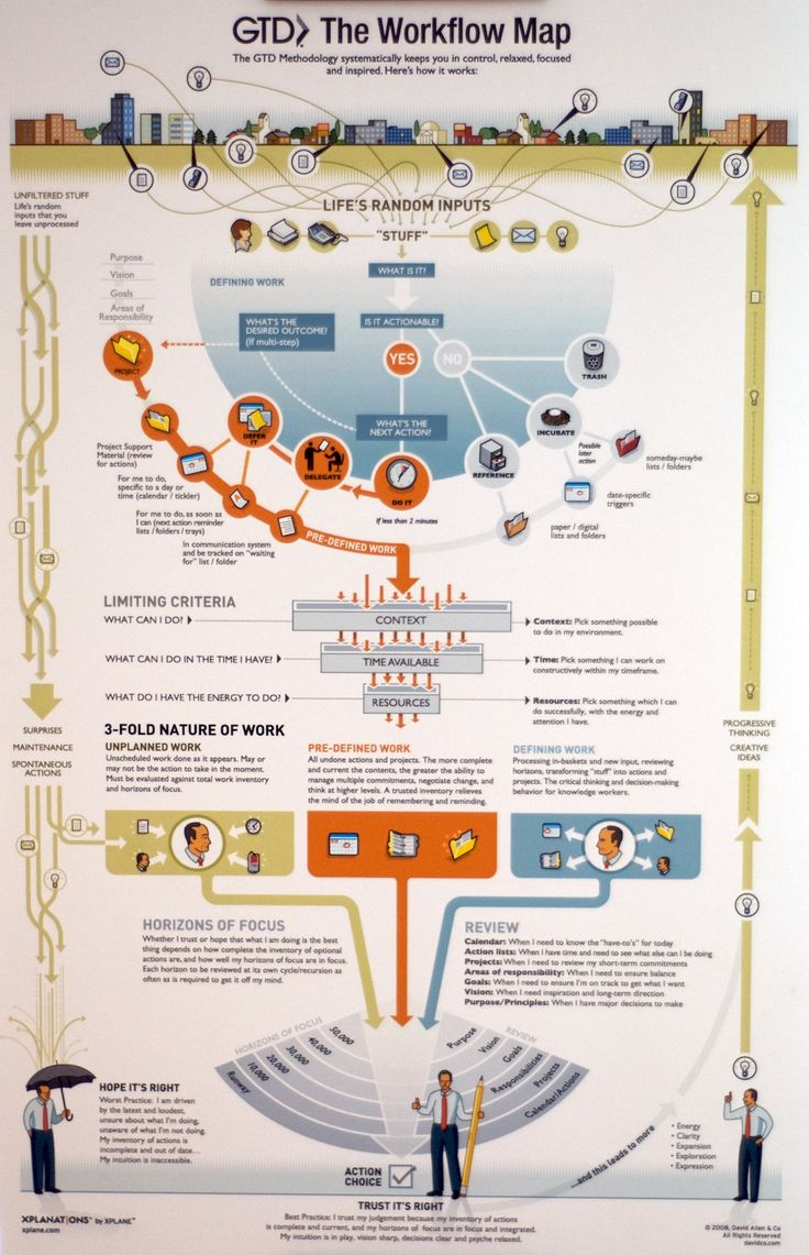 The Getting Things Done Workflow Map. The best methodology to organise your daily work.