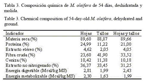 Características y potencialidades de Moringa oleifera, Lamark: Una alternativa para la alimentación animal