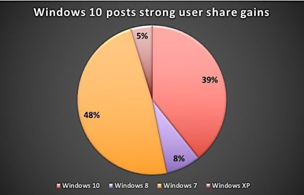 Windows by the numbers: Windows 10 posts strongest share gains since mid-2016 Tech News