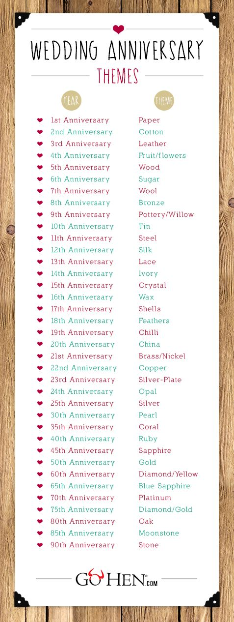 The definitive Wedding Anniversary list